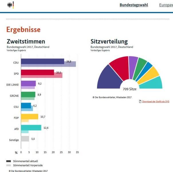Wahlergebnisse2017
